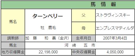 【競馬】八百長馬主・河崎五市追放署名会場