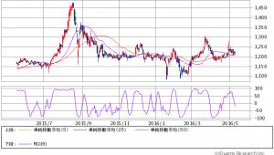chart-mchart_gif.png