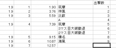 E4堀記録