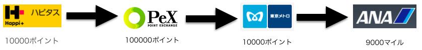 ポイント交換の流れ