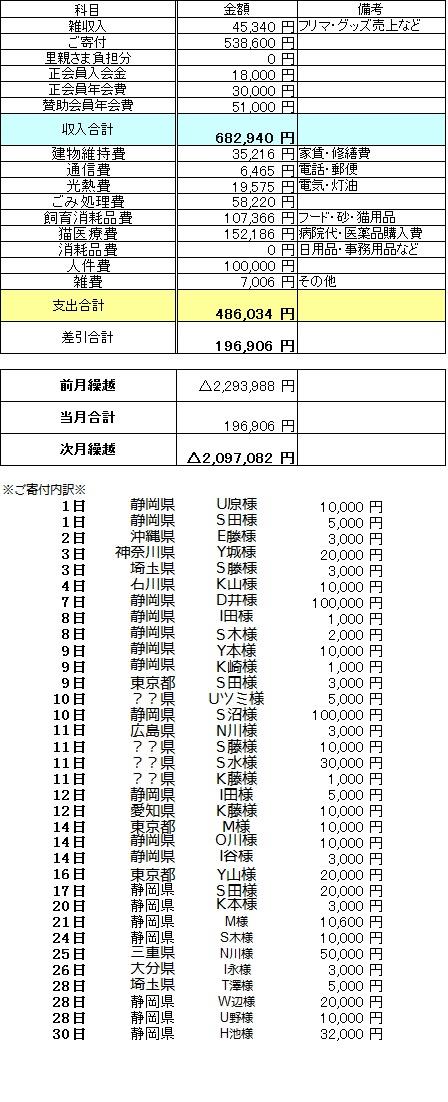 収支報告9月
