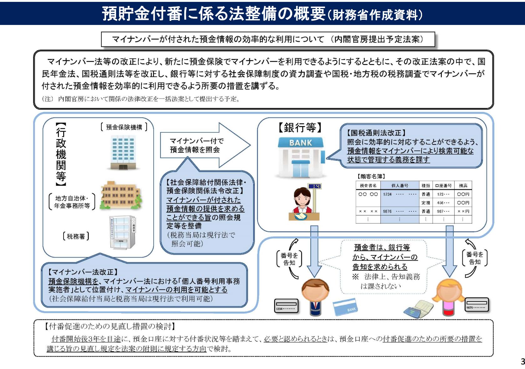 改正マイナンバー法04