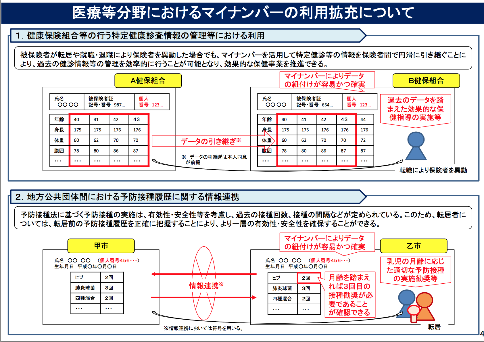 改正マイナンバー法05