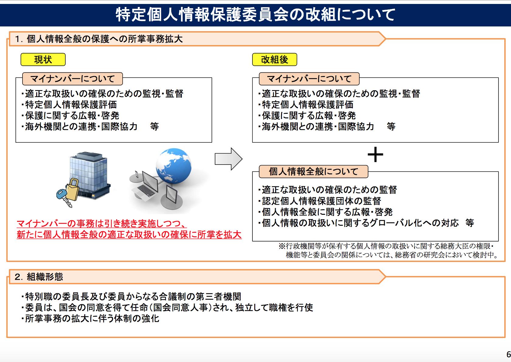 改正マイナンバー法07