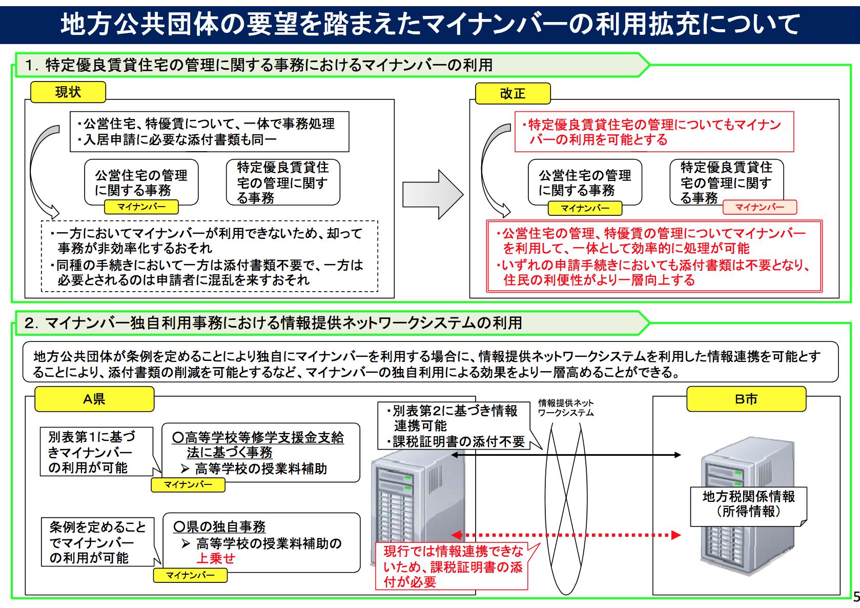 改正マイナンバー法06