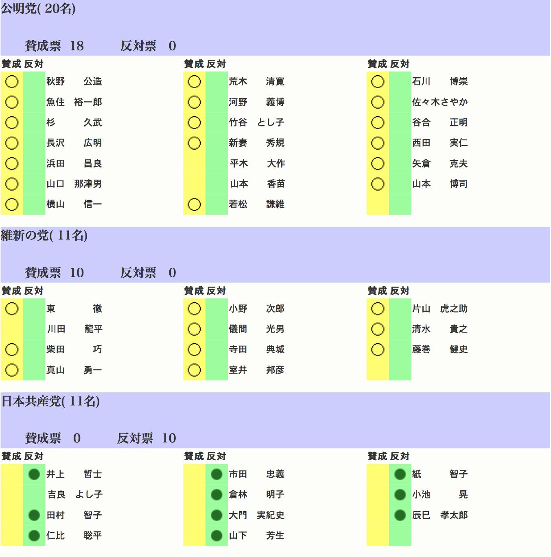 改正マイナンバー法投票04