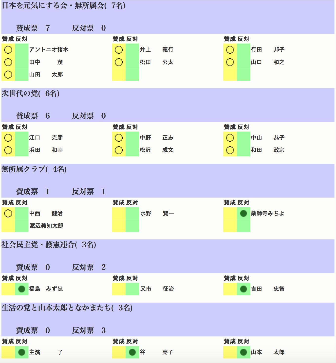 改正マイナンバー法投票05