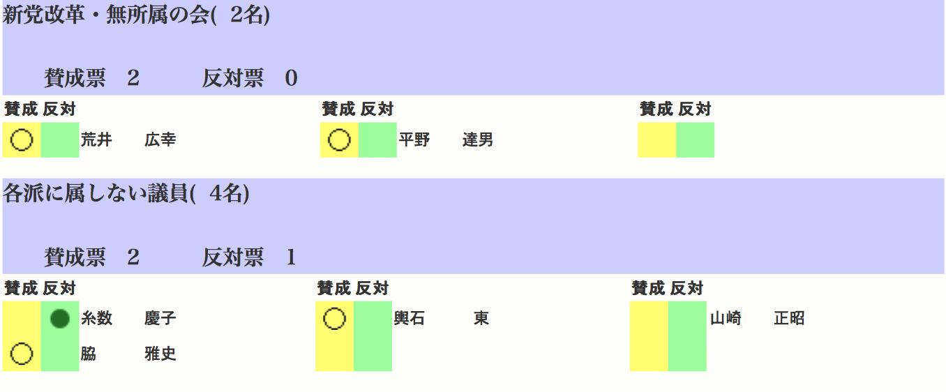 改正マイナンバー法投票06