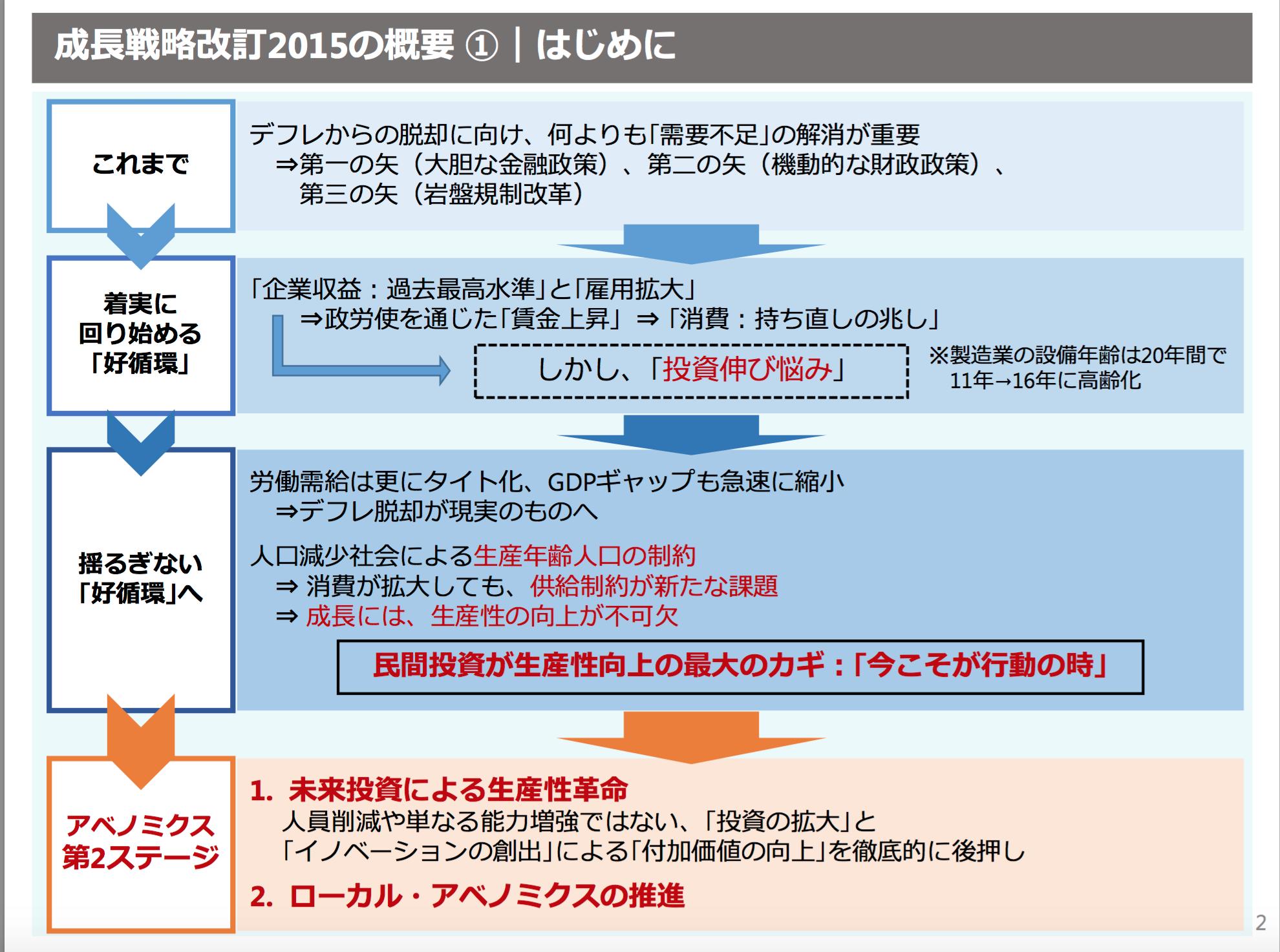 日本再興戦略2015ー2