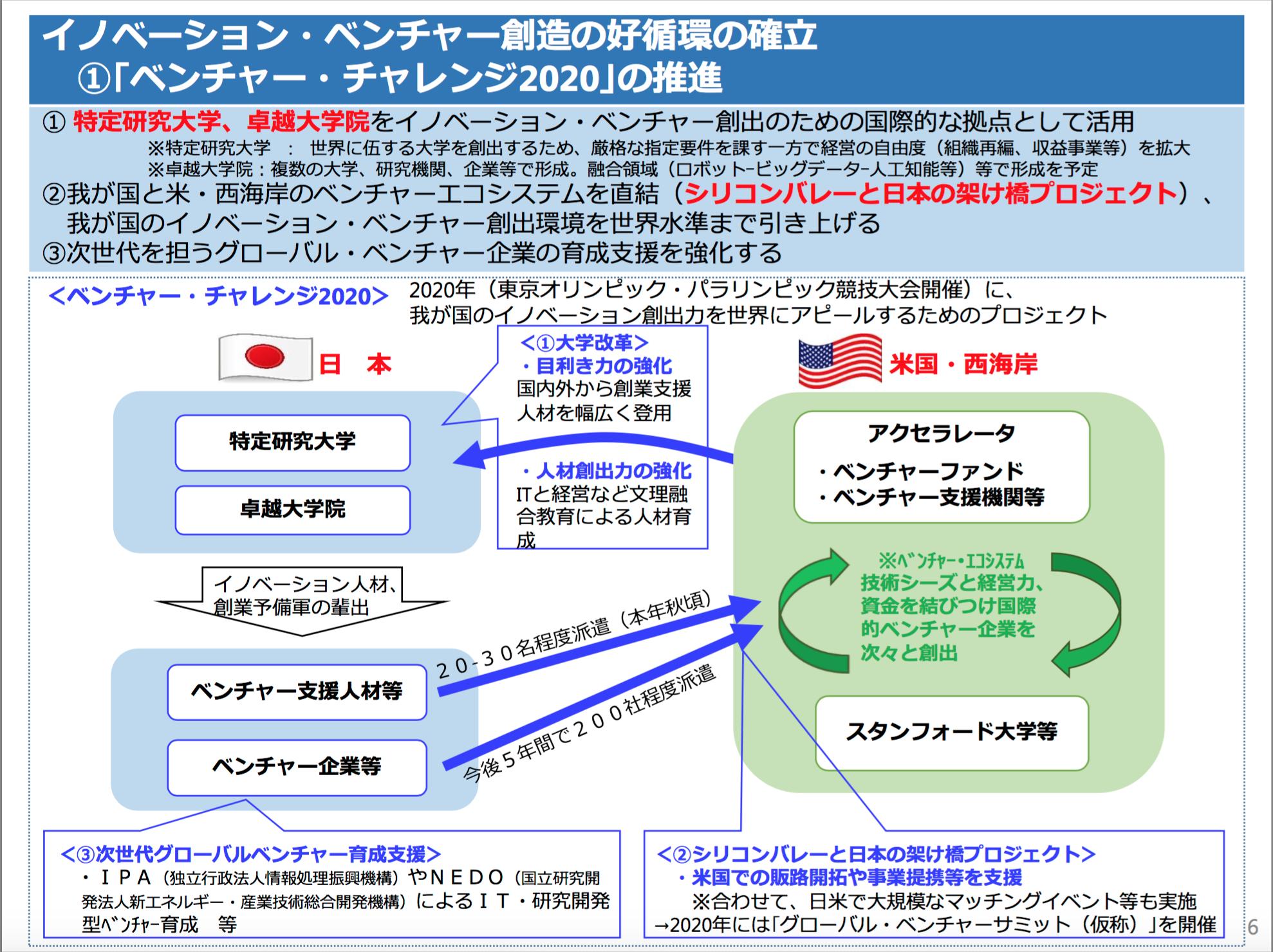 日本再興戦略2015ー6