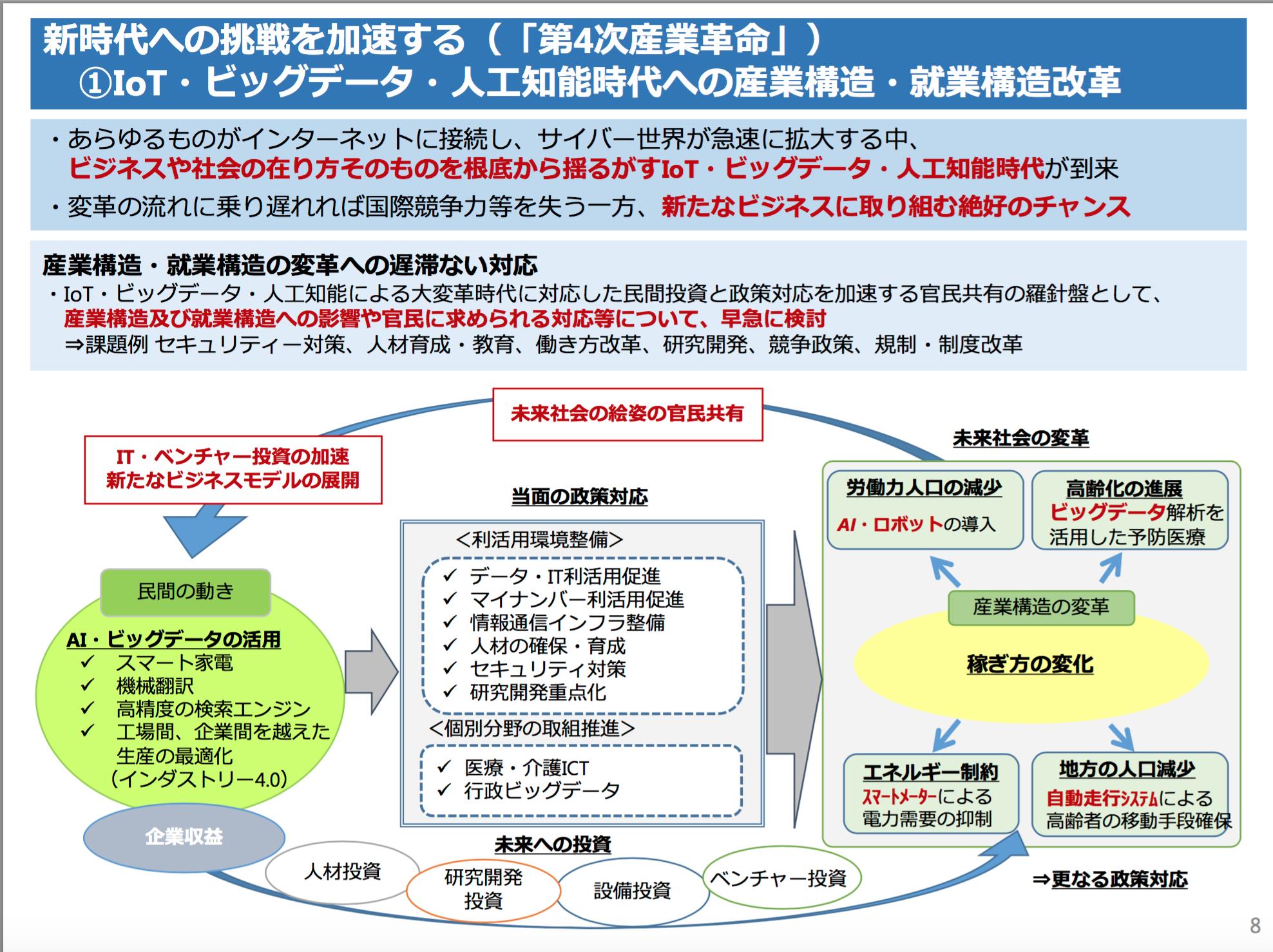 日本再興戦略2015ー8