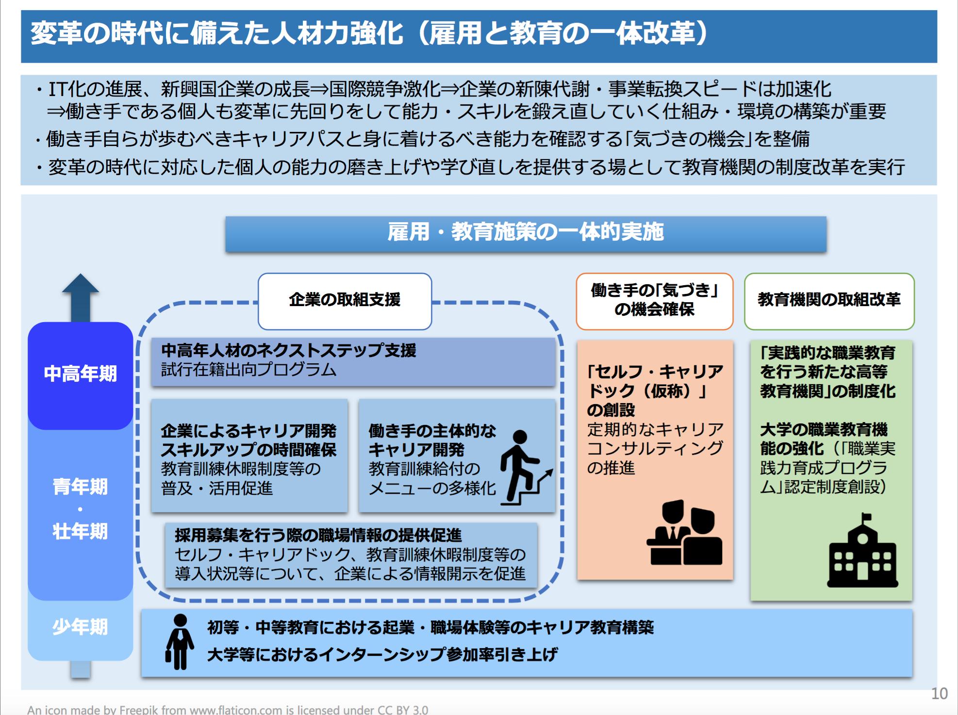 日本再興戦略2015ー10