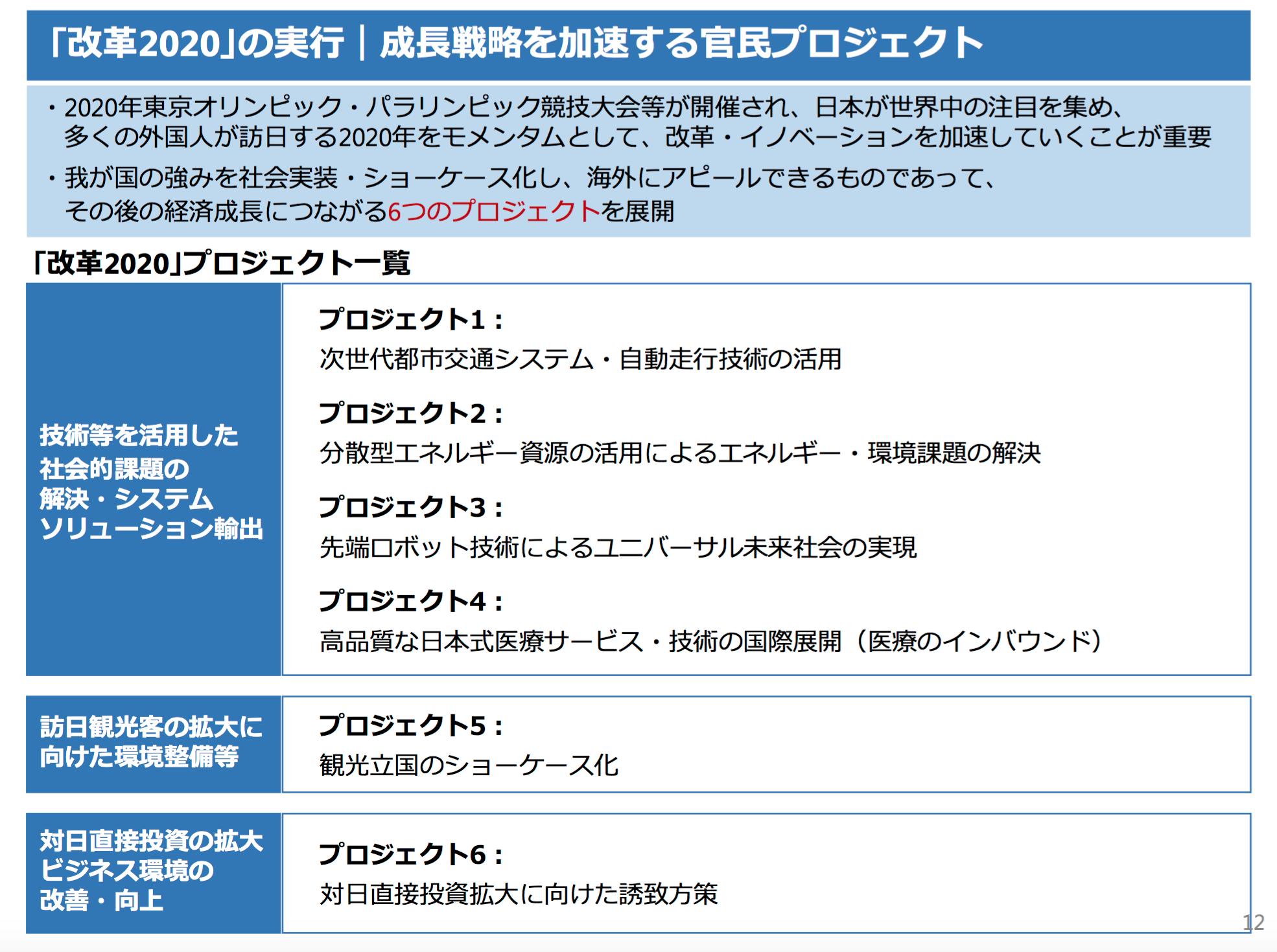 日本再興戦略2015ー12