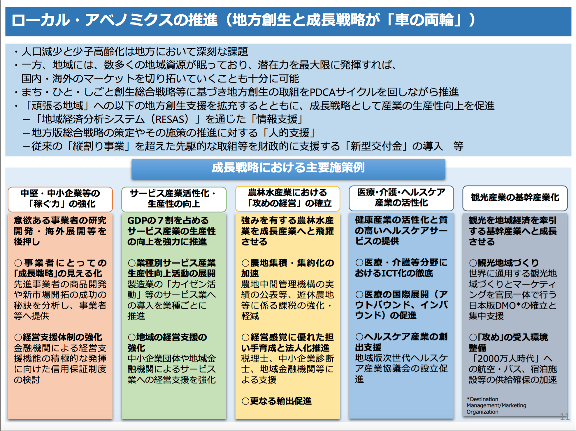 日本再興戦略2015ー11