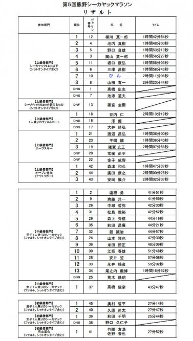 第5回熊野シーカヤックマラソン リザルト