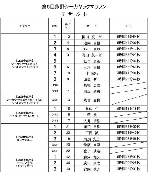 熊野リザルト1