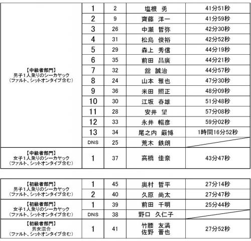 熊野リザルト22