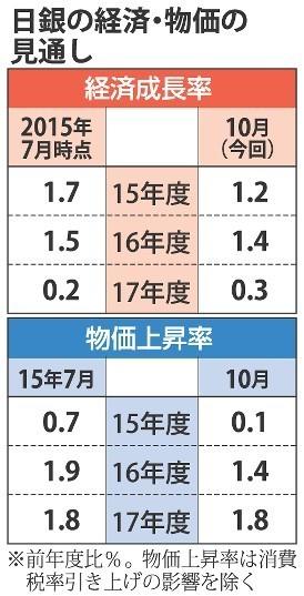 日銀経済物価見通し 20151031