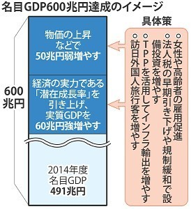 GDP600兆円達成の具体策20151105