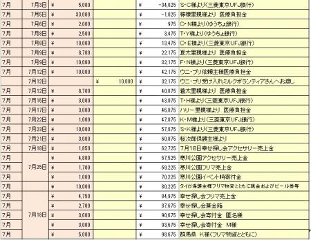 201507寄付金・収入