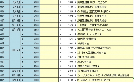 201508寄付金・収入