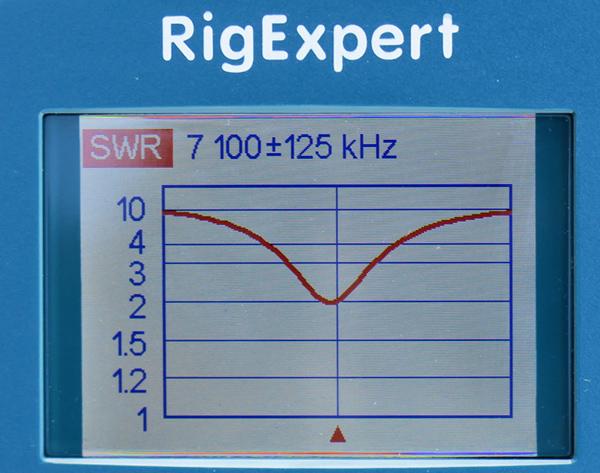 地上高(給電点高)約3.4mでSWRは1.9程度。地表の影響をやや受けてしまったようだ。翌日、別の場所で地上高5mまで伸ばして試したところ、SWRは1.65だった。