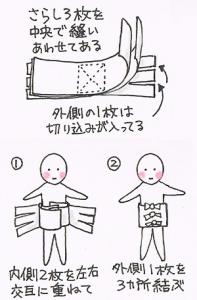 腹帯 寝る とき