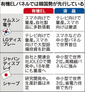 Nikkei_OLED korea-japan_compare_image