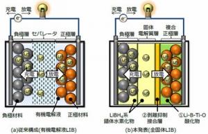 Hitachi_solid_LiB_component_image.jpg