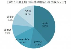 MM_2015_domestic_mobile-share_image.jpg