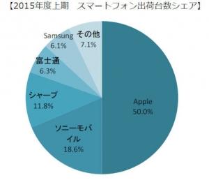 MM_2015_domestic_smartphone-share_image.jpg