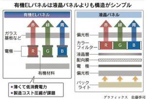 Nikkei_OLED-LCD_image.jpg