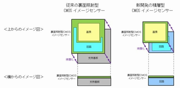 Sony_cmos-image-sensor_figure_image.jpg