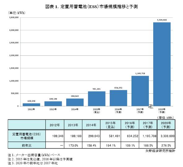 Yano_domestic_cell_market_image1.jpg