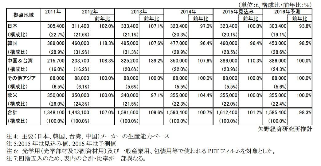 Yano_world_PET-film_product_2015-2017_image3.jpg