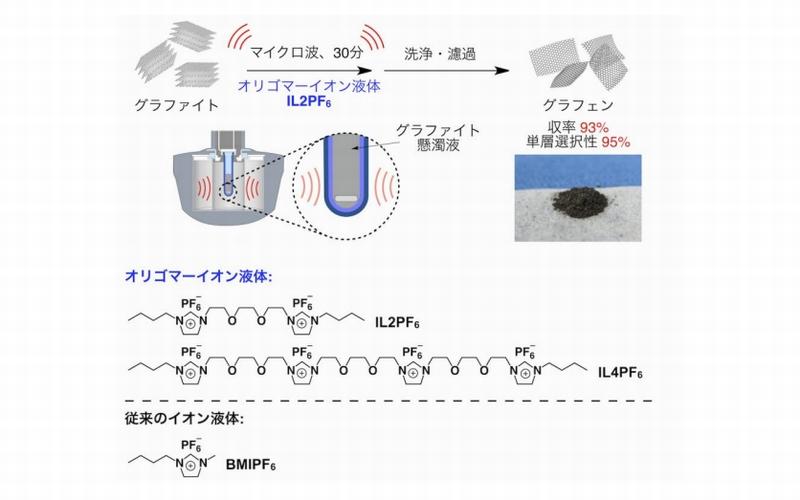 tokyo-univ_graphene_IL4PF5_image.jpg