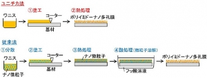 yunichika_polyimid_wanis_image.jpg