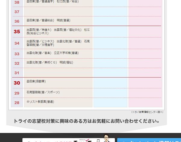 偏差値28 奥田愛基のキリスト教愛真高校(普通)