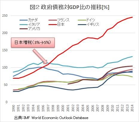 次のグラフは日本の政府債務対GDP比の推移です。政府債務対GDPとは、政府の抱える借金をGDPで割った数値で、しばしばその国の財務の健全性を測る指標として用いられます。<strong>数字が大きいほど財政は悪くなります。