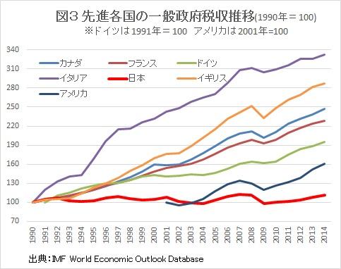 先進各国はこの20年ほどで、税収が約2~3倍程度増えています。実はこの間、税収がまったく増えていない国は日本だけなのです。