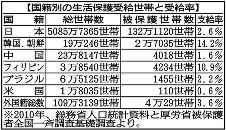 生活保護受給率 日本人 2.6%、 在日朝鮮人 14.2% 、 在日中国人 1.6%