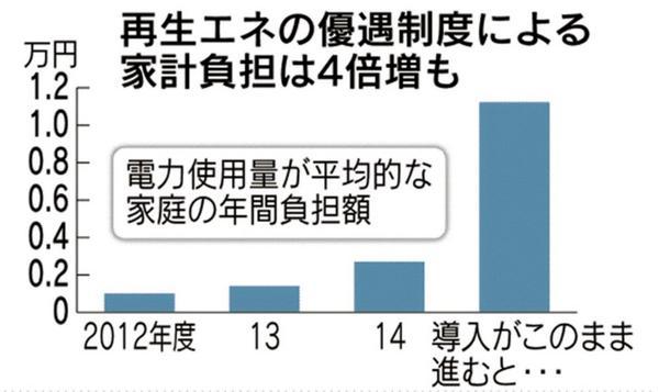 日本国民が払う電気料金のうち、太陽光発電などの「再生エネの優遇制度による家計の年間負担額」は、2,000円以下だったが、このままだと約10,000円に上昇するという試算もある。