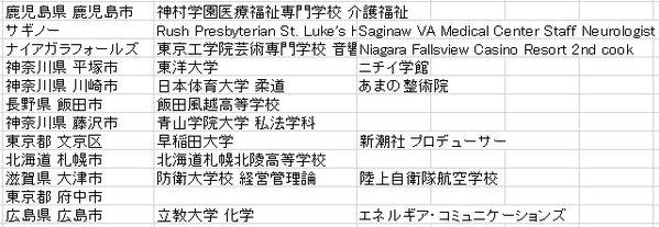 ネトウヨの学歴5YouTube動画>4本 ->画像>100枚