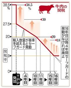 日本が牛肉と豚肉にかける関税は大幅に引き下げられる。引き下げで外国産との価格競争が激しくなり、畜産農家の経営が悪化する懸念があるため
