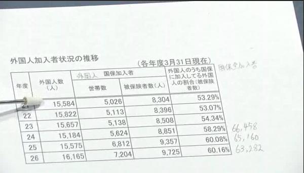 平成26年度の荒川区の国民健康保険加入者6万3282人の内、外国人は1万6165人(25.5%)だ。