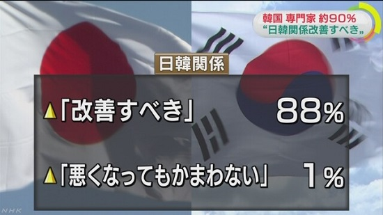 韓国 専門家 約90%「日韓関係改善すべき」