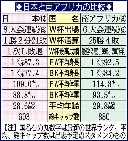日本 歴史的大金星!優勝候補、世界ランク3位の南アフリカ撃破