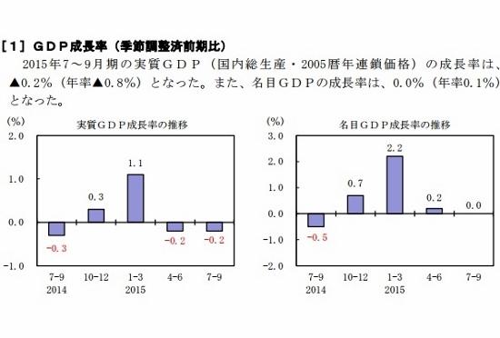 2015年7~9月期四半期別GDP速報(「内閣府 HP」より)