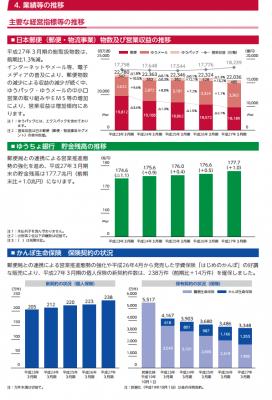 日本郵政(6178)IPO初値予想