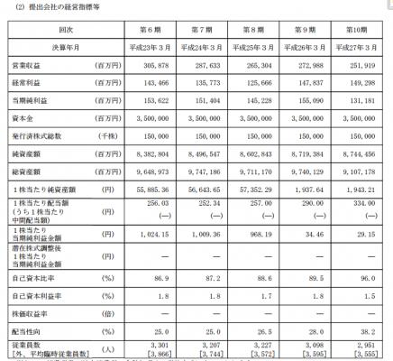 日本郵政(6178)IPO 配当金